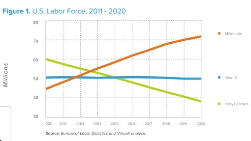 Graph Showing Labor Force till 2020