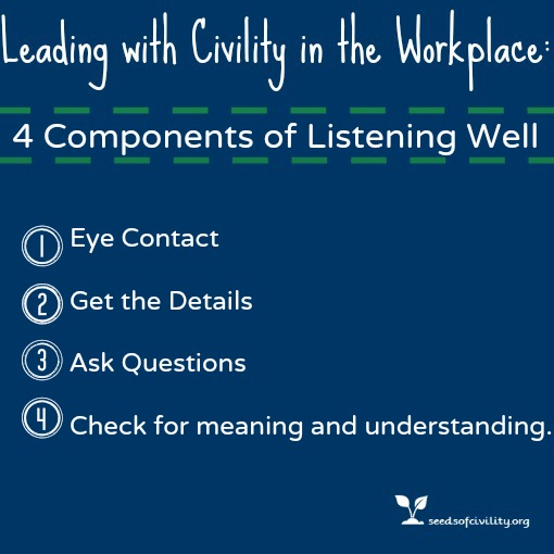Graphic of 4 Components of Listening